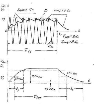 ...предназначены для выделения огибающей каждого радиоимпульса, поступающего на вход АД. пиковые детекторы.